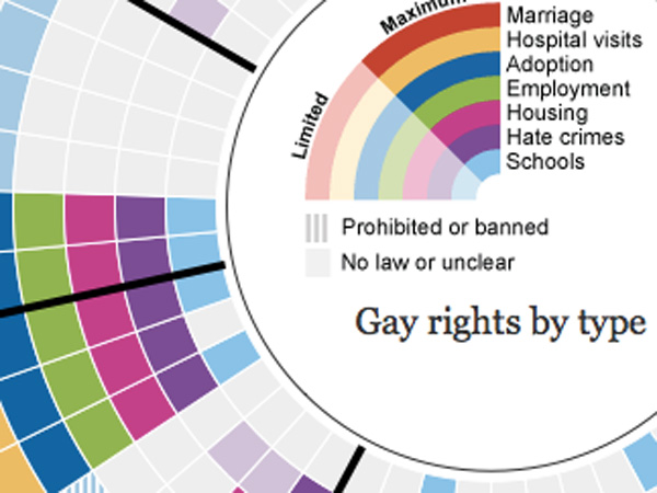 Gay rights in the US